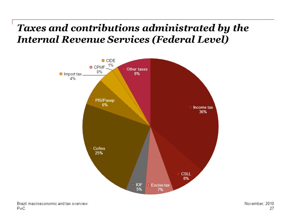 PwC Taxes and contributions administrated by the Internal Revenue Services (Federal Level) 27 November, 2010Brazil macroeconomic and tax overview