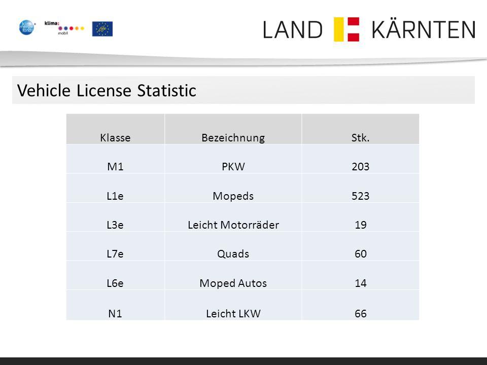 Vehicle License Statistic KlasseBezeichnungStk.