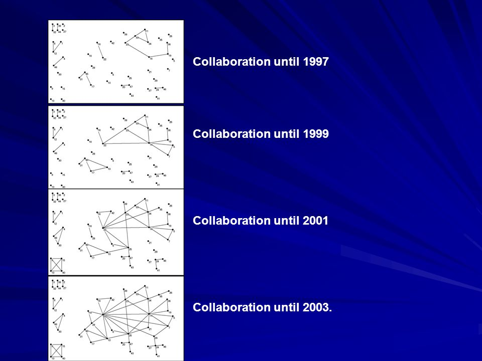 Collaboration until 1997 Collaboration until 1999 Collaboration until 2001 Collaboration until 2003.