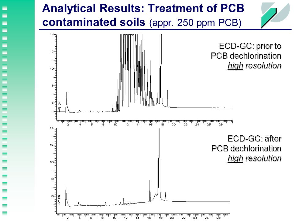 Analytical Results: Treatment of PCB contaminated soils (appr.