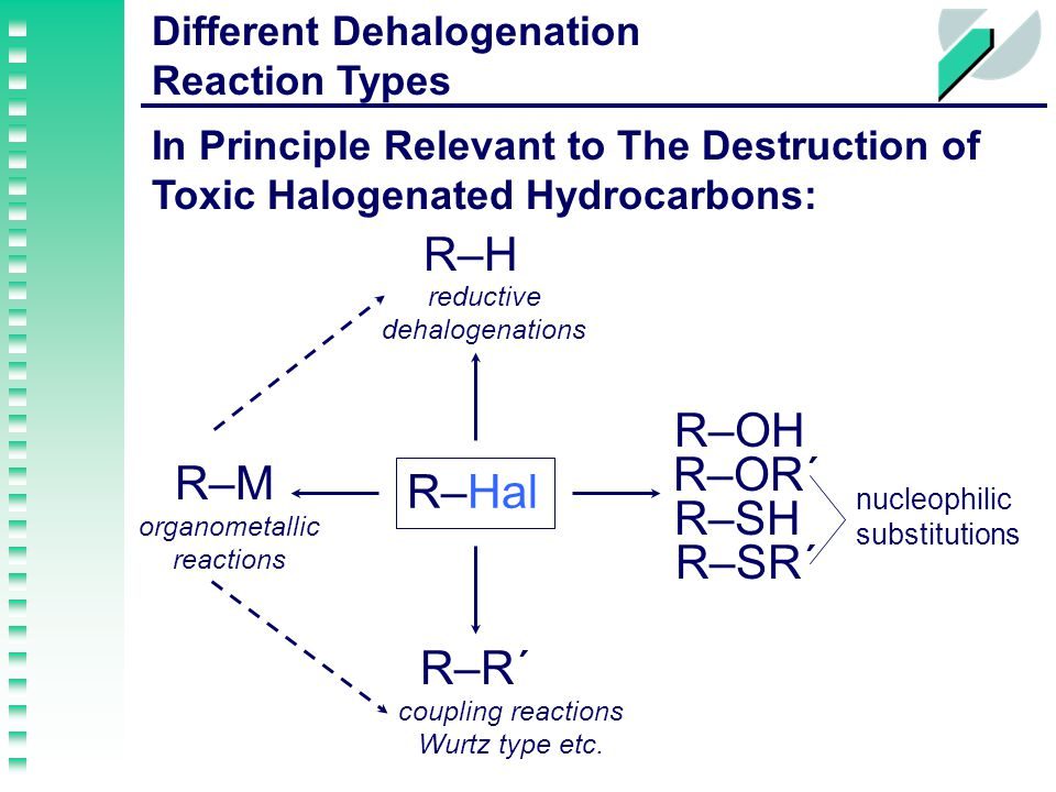 R–Hal R–H R–M R–OH R–R´ R–SR´ R–OR´ In Principle Relevant to The Destruction of Toxic Halogenated Hydrocarbons: nucleophilic substitutions reductive dehalogenations organometallic reactions coupling reactions Wurtz type etc.