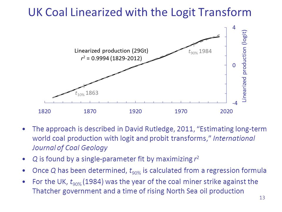 """UK Coal Linearized with the Logit Transform The approach is described in David Rutledge, 2011, """"Estimating long-term world coal production with logit"""