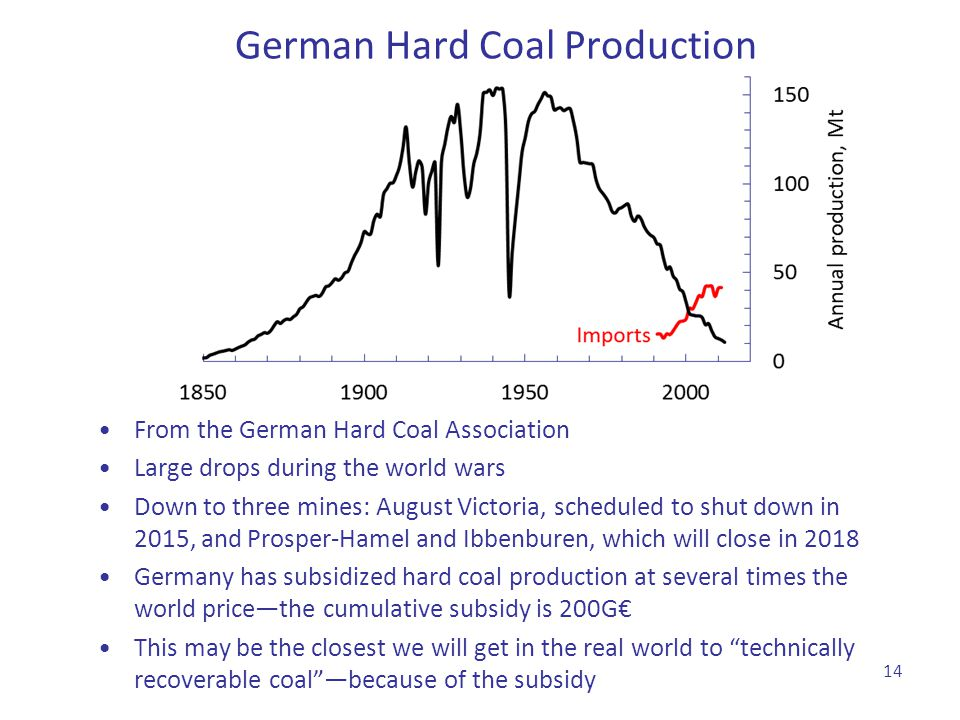 From the German Hard Coal Association Large drops during the world wars Down to three mines: August Victoria, scheduled to shut down in 2015, and Pros