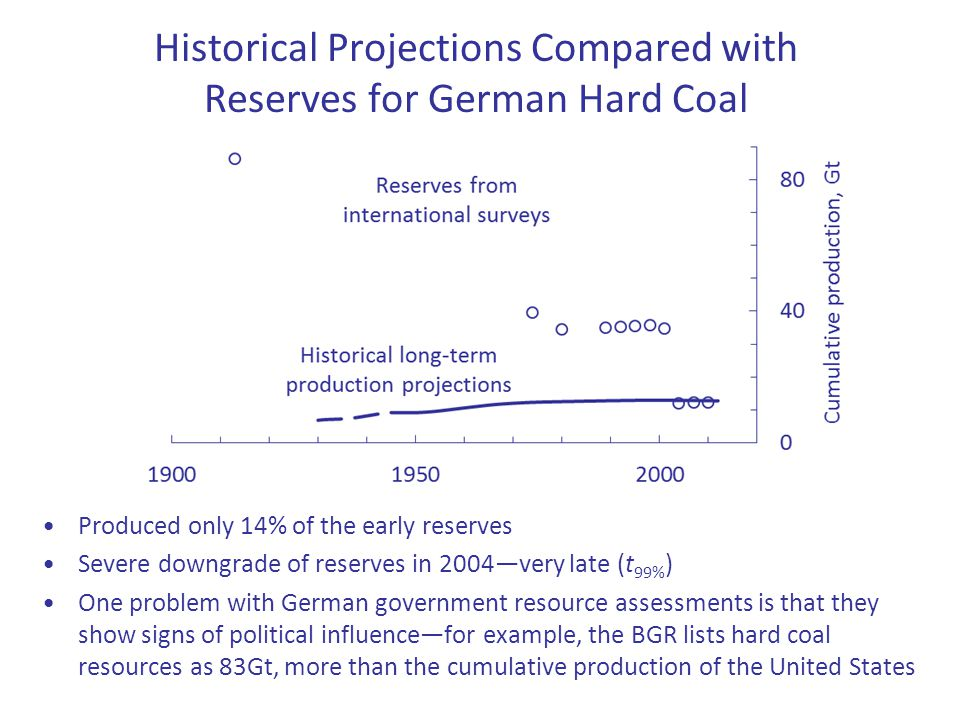 Historical Projections Compared with Reserves for German Hard Coal 16 Produced only 14% of the early reserves Severe downgrade of reserves in 2004―ver