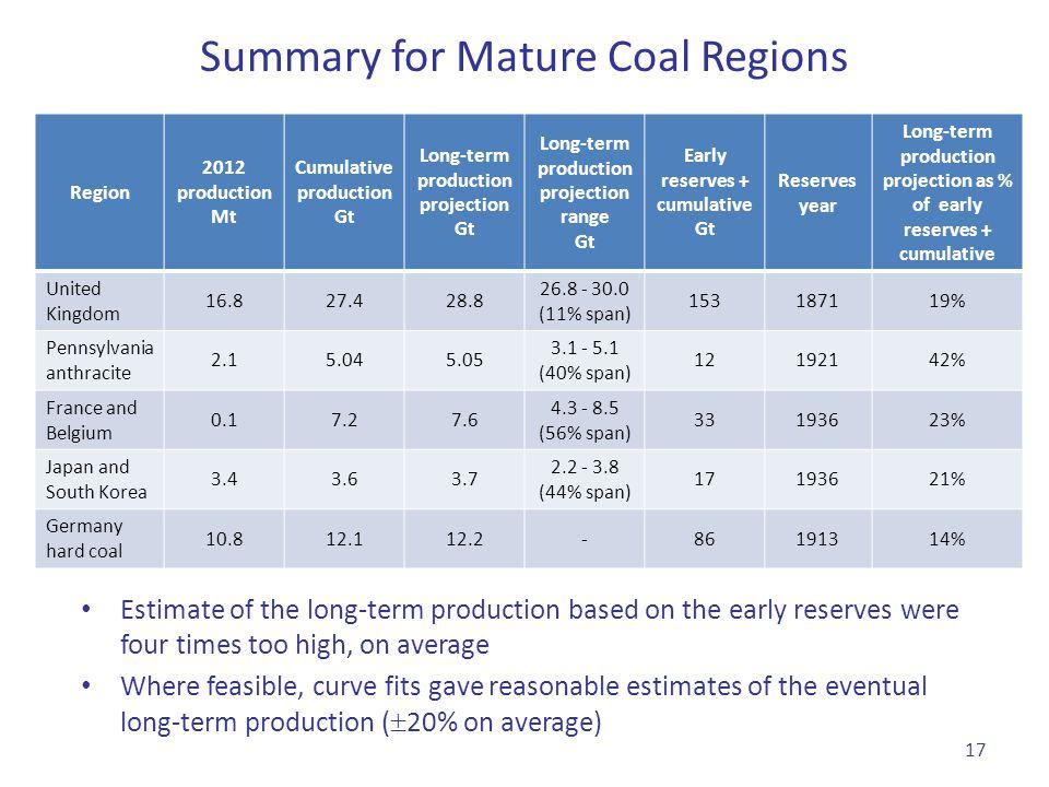 Summary for Mature Coal Regions Region 2012 production Mt Cumulative production Gt Long-term production projection Gt Long-term production projection