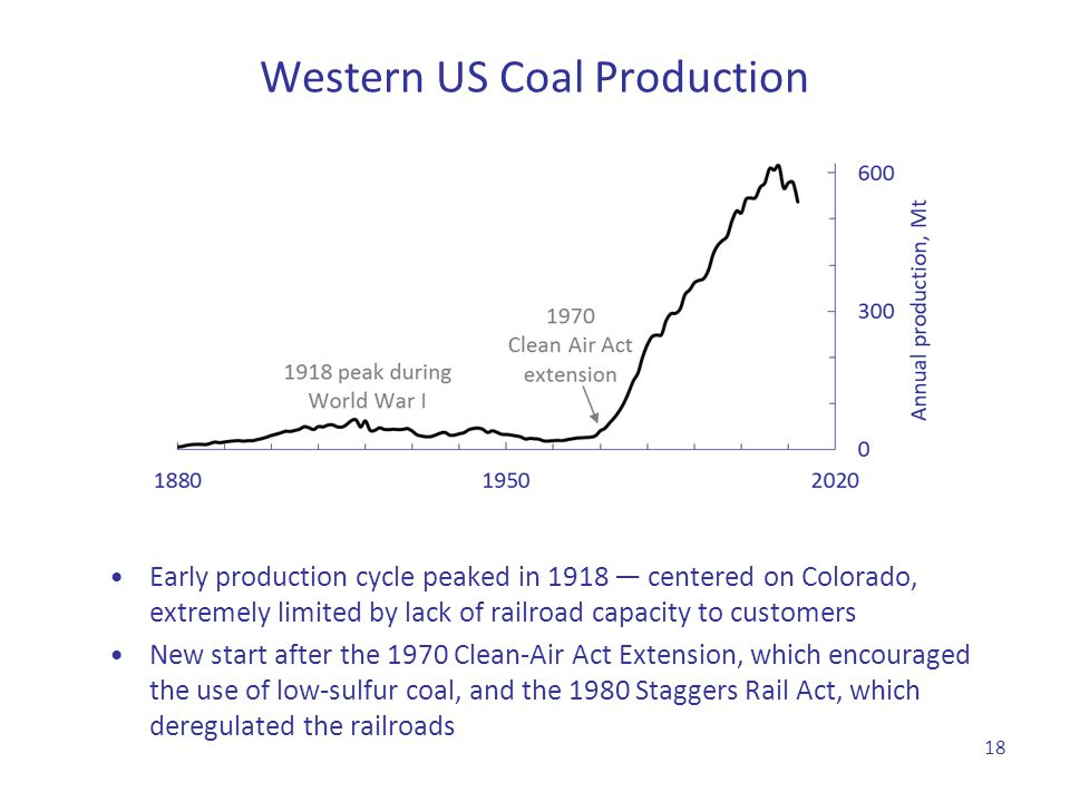 Western US Coal Production Early production cycle peaked in 1918 — centered on Colorado, extremely limited by lack of railroad capacity to customers N