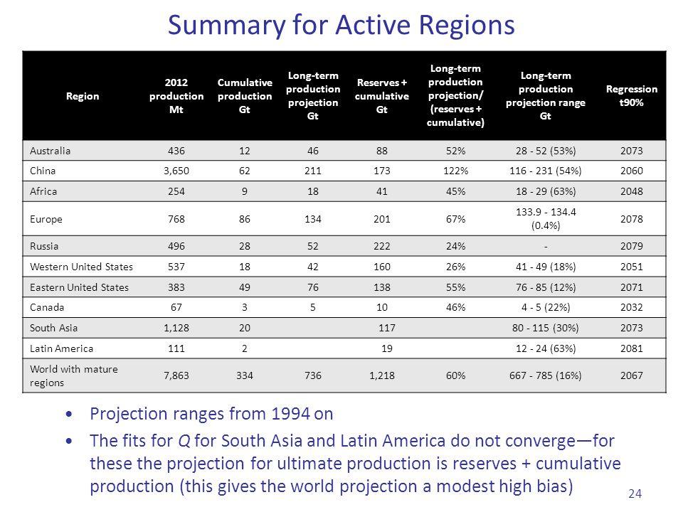 Region 2012 production Mt Cumulative production Gt Long-term production projection Gt Reserves + cumulative Gt Long-term production projection/ (reser