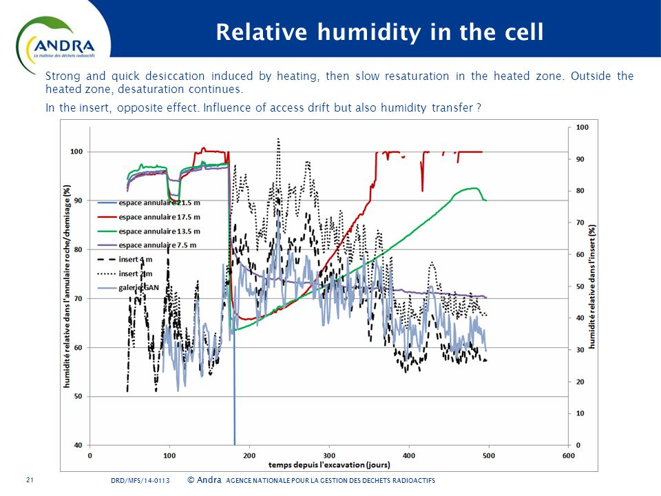 AGENCE NATIONALE POUR LA GESTION DES DÉCHETS RADIOACTIFS © Andra 21 Relative humidity in the cell Strong and quick desiccation induced by heating, then slow resaturation in the heated zone.