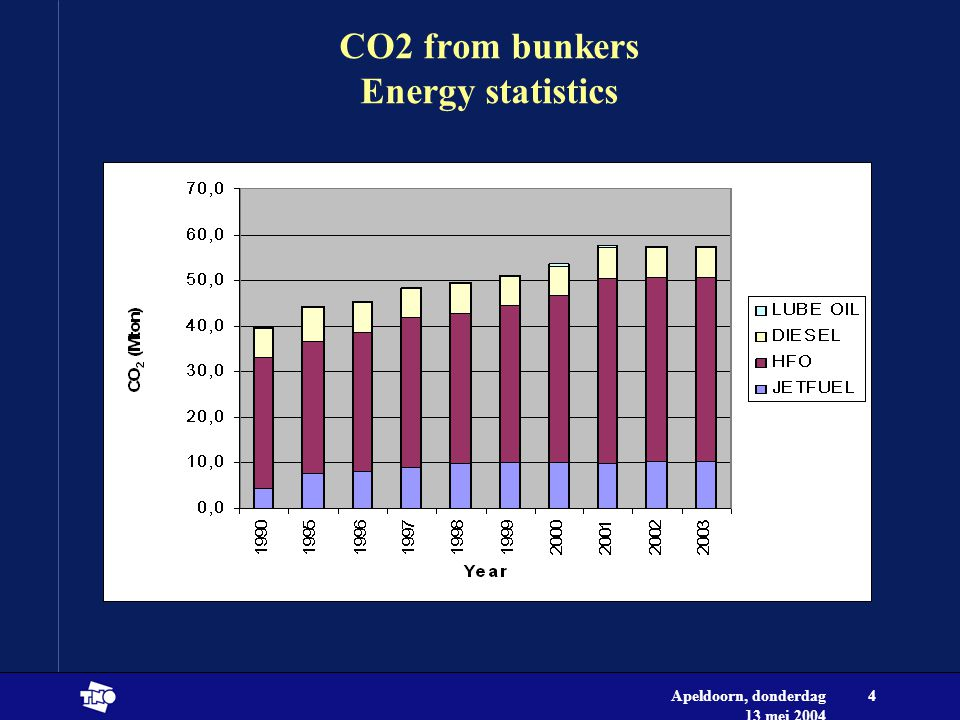 Apeldoorn, donderdag 13 mei 2004 4 CO2 from bunkers Energy statistics
