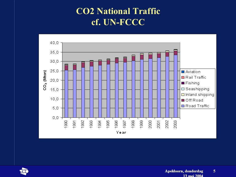 Apeldoorn, donderdag 13 mei 2004 5 CO2 National Traffic cf. UN-FCCC
