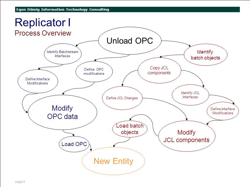 Egon Dümig Information Technology Consulting page 3 Replicator I Process Overview Unload OPC Identify Batchstream Interfaces Modify OPC data Define In