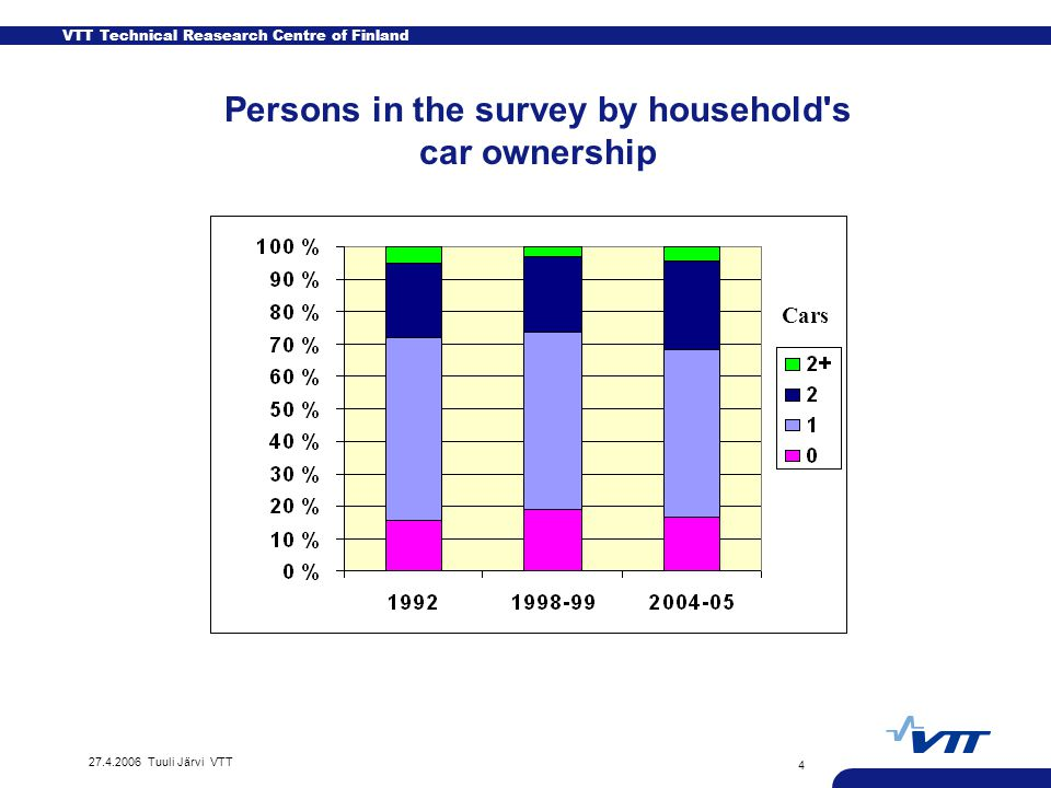 VTT Technical Reasearch Centre of Finland 27.4.2006 Tuuli Järvi VTT 15 Persons in the survey by household s car ownership, family size and recidential location