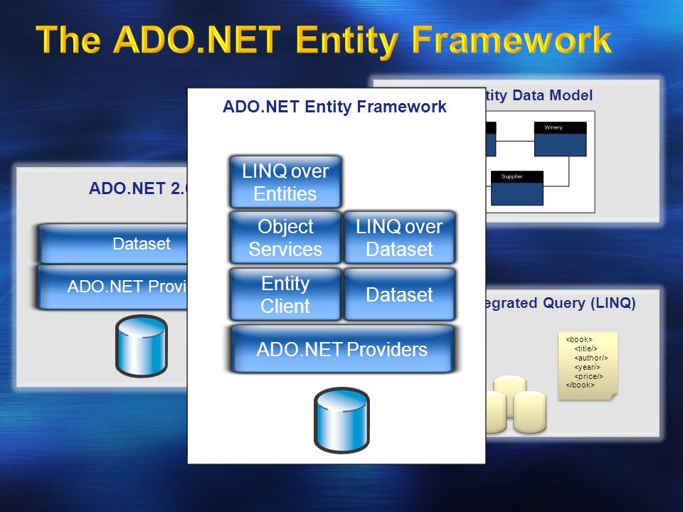 ADO.NET Providers Dataset ADO.NET 2.0 The Entity Data Model Language Integrated Query (LINQ) ADO.NET Providers Entity Client Dataset Object Services LINQ over Dataset LINQ over Entities ADO.NET Entity Framework