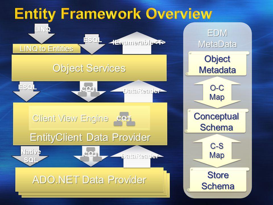 ADO.NET Data Providert ADO.NET Data Provider Object Services LINQ to Entities EDMMetaData Store Schema ConceptualSchemaConceptualSchema ObjectMetadataObjectMetadata O-CMapO-CMap C-SMapC-SMap CQT DataReader DataReader IEnumerable<T> ESQL NativeSQL CQT ESQL LINQ EntityClient Data Provider Client View Engine CQT