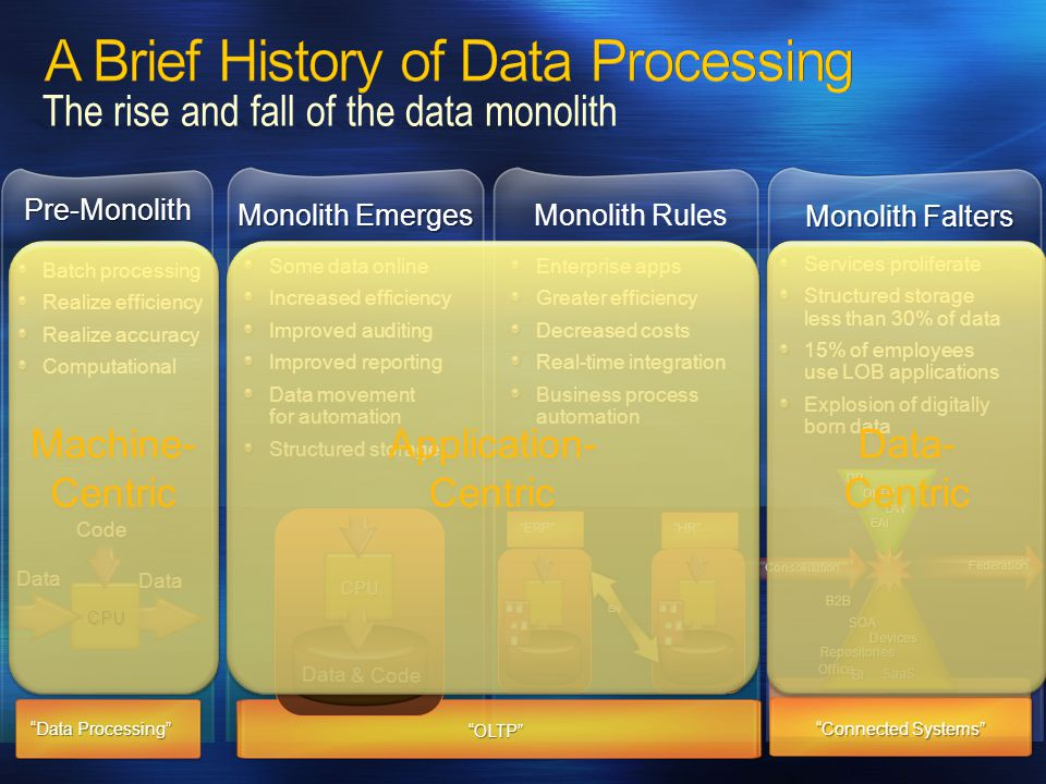 The rise and fall of the data monolith Batch processing Realize efficiency Realize accuracy Computational CPU Code Data Data Data Processing Pre-Monolith Enterprise apps Greater efficiency Decreased costs Real-time integration Business process automation Monolith Rules ERP HR EAI Monolith Emerges Some data online Increased efficiency Improved auditing Improved reporting Data movement for automation Structured storage OLTP CPU & Code Data Monolith Falters Services proliferate Structured storage less than 30% of data 15% of employees use LOB applications Explosion of digitally born data DP OLTP EAI Federation B2B Devices SOA Office Repositories SaaS DW BI Consolidation Connected Systems Machine- Centric Application- Centric Application- Centric Data- Centric