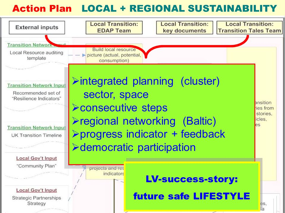 Dr. Elmar Römpczyk. 2012 Energy-Efficiency – up from local level Green Communities – up from local level Action Plan LOCAL + REGIONAL SUSTAINABILITY 