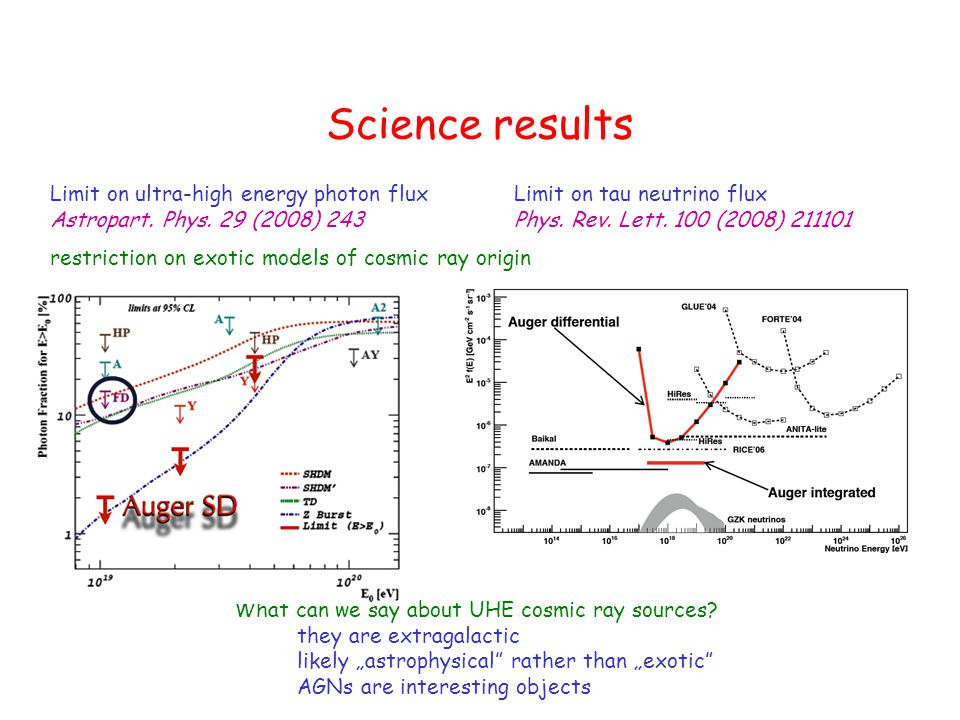 Science results Limit on ultra-high energy photon flux Astropart.
