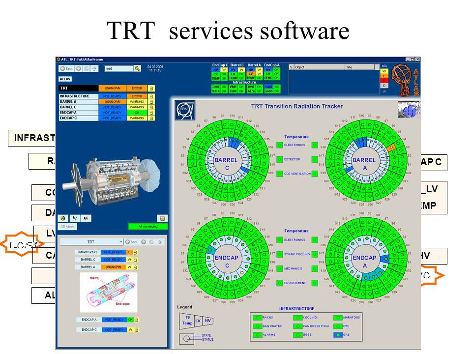 LHC TRT services software LCS1 LU TRT INFRASTRUCTURE BARREL ABARRELC ENDCAP A ENDCAP C COOLING DAQ VME RACKS LV BULK CANPSU HV FE_LV TEMP FE_LV TEMP FE_LV TEMP FE_LV TEMP HV PartAHV PartC HVC PPxx HVB HWI HVA CIC SCS GAS SYS ALARMS GG SS LINUX Barrel Ventilation CO2 cooling