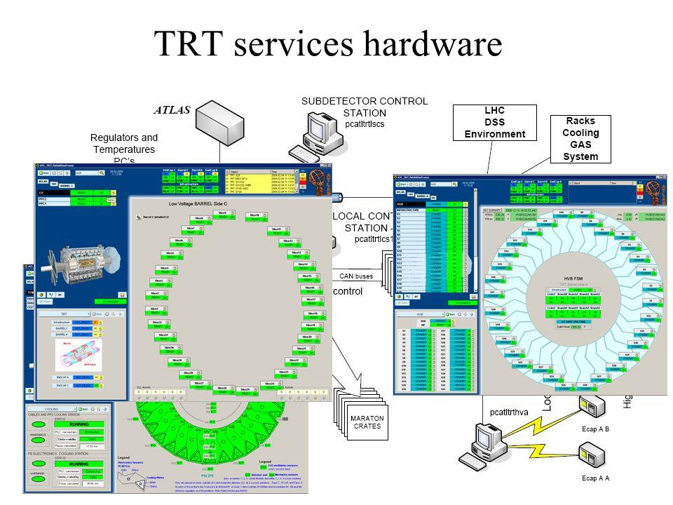 TRT services hardware