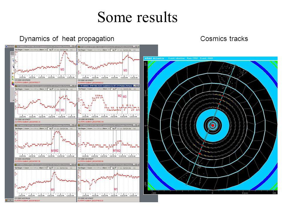 Some results Dynamics of heat propagationCosmics tracks