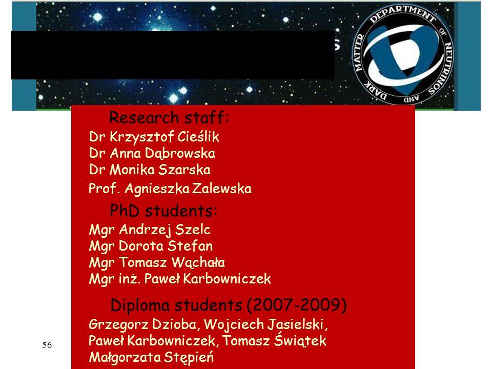 56 Research staff: Dr Krzysztof Cieślik Dr Anna Dąbrowska Dr Monika Szarska Prof.