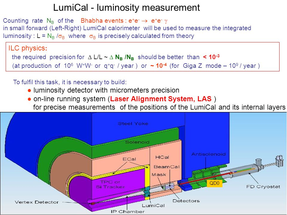 LumiCal - luminosity measurement ILC physics : the required precision for  L/L ~  N B /N B should be better than < 10 -3 (at production of 10 6 W + W - or q + q - / year ) or ~ 10 -4 (for Giga Z mode – 10 9 / year ) Counting rate N B of the Bhabha events : e + e -  e + e -  in small forward (Left-Right) LumiCal calorimeter will be used to measure the integrated luminosity : L = N B /  B where  B is precisely calculated from theory To fulfil this task, it is necessary to build: ● luminosity detector with micrometers precision ● on-line running system (Laser Alignment System, LAS ) for precise measurements of the positions of the LumiCal and its internal layers QD0