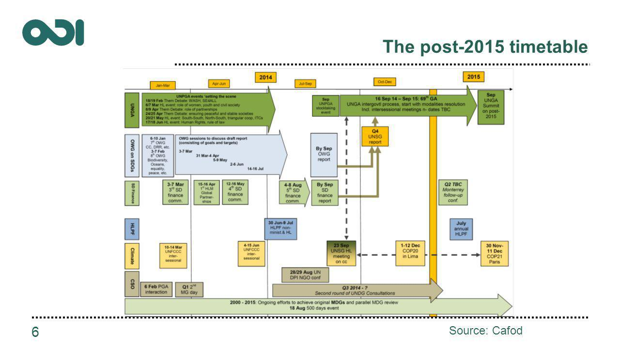 The post-2015 timetable 6 Source: Cafod
