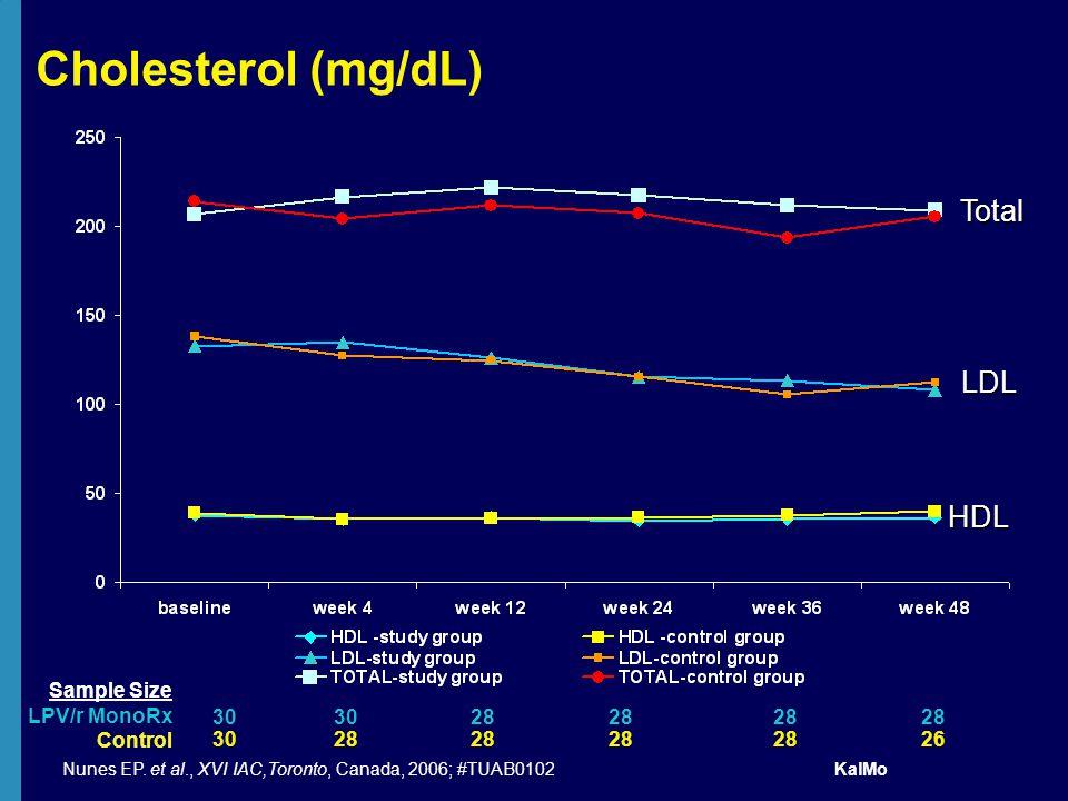 Cholesterol (mg/dL) HDL LDL Total 30 28 26 Sample Size LPV/r MonoRx Control Nunes EP.