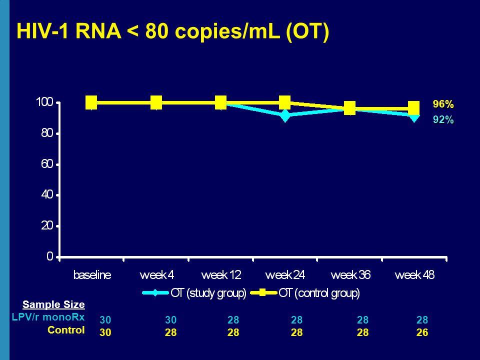 HIV-1 RNA < 80 copies/mL (OT) 92% 96% Sample Size LPV/r monoRx Control 30 28 26