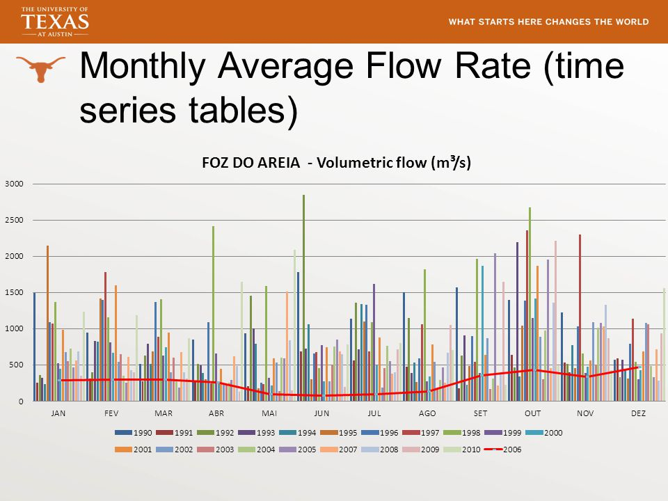 Monthly Average Flow Rate (time series tables)