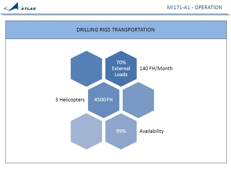 MI171-A1 - OPERATION DRILLING RIGS TRANSPORTATION 70% External Loads 140 FH/Month 4500 FH 3 Helicopters 99% Availability