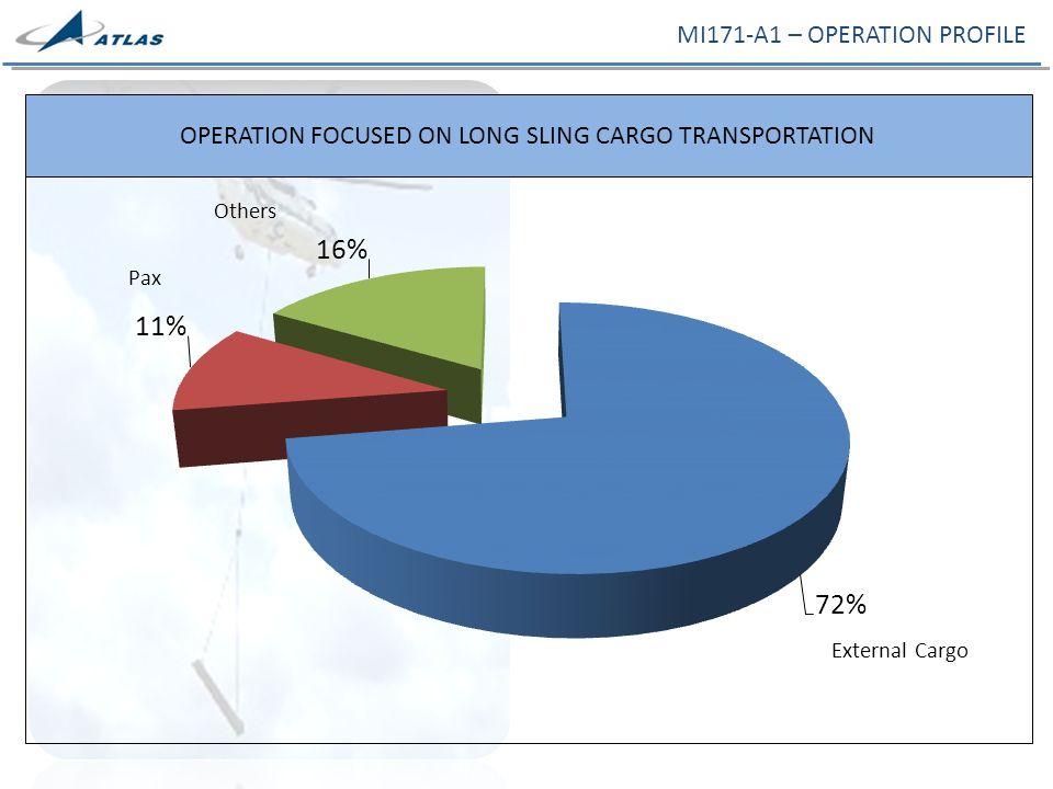 OPERATION FOCUSED ON LONG SLING CARGO TRANSPORTATION MI171-A1 – OPERATION PROFILE External Cargo Pax Others
