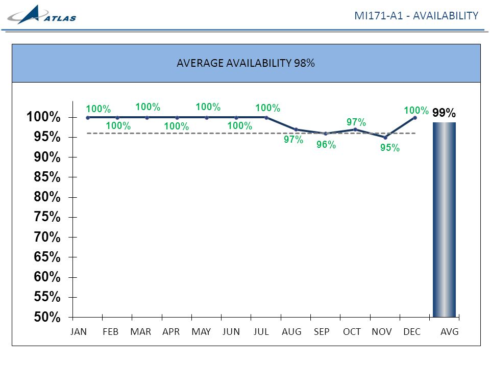 MI171-A1 - AVAILABILITY AVERAGE AVAILABILITY 98% JANFEBMARAPRMAYJUNJULAUGSEPOCTNOVDECAVG