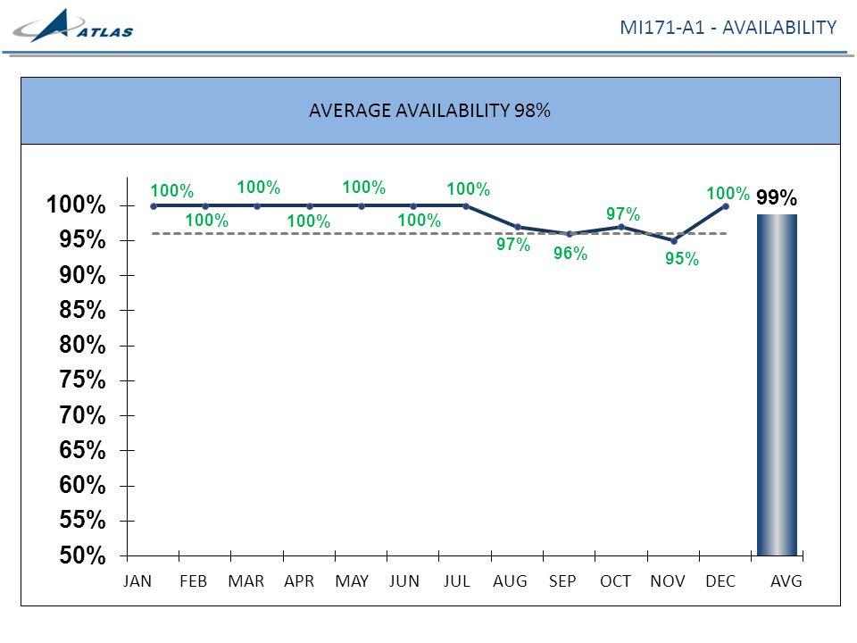 MI171-A1 - AVAILABILITY AVERAGE AVAILABILITY 98% JANFEBMARAPRMAYJUNJULAUGSEPOCTNOVDECAVG