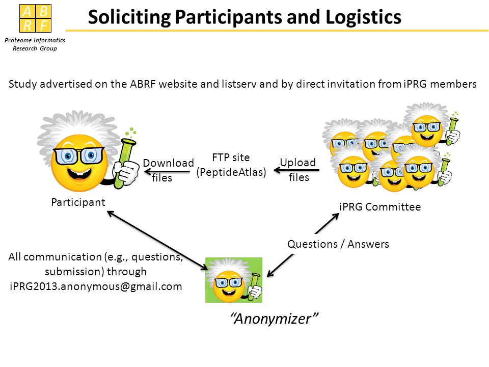 AB RF Proteome Informatics Research Group Study advertised on the ABRF website and listserv and by direct invitation from iPRG members All communication (e.g., questions, submission) through iPRG2013.anonymous@gmail.com iPRG Committee Participant Questions / Answers Anonymizer Soliciting Participants and Logistics FTP site (PeptideAtlas) Upload files Download files
