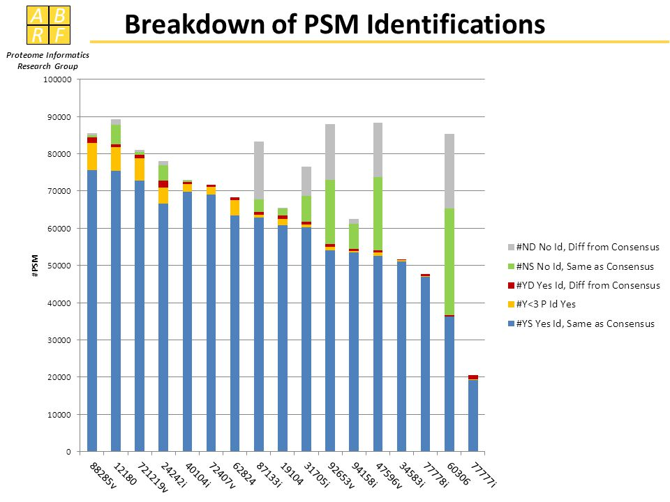 AB RF Proteome Informatics Research Group Breakdown of PSM Identifications