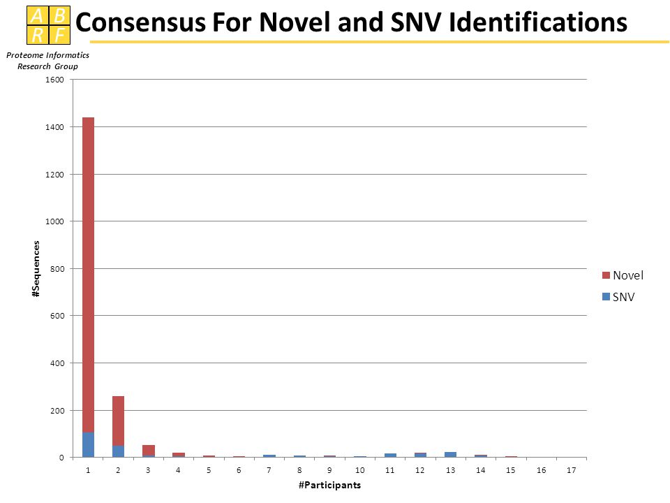 AB RF Proteome Informatics Research Group Consensus For Novel and SNV Identifications