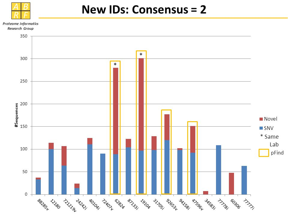 AB RF Proteome Informatics Research Group New IDs: Consensus = 2 * * * Same Lab pFind