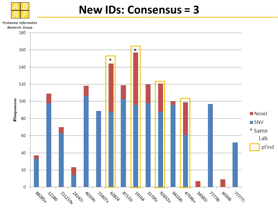 AB RF Proteome Informatics Research Group New IDs: Consensus = 3 * * * Same Lab pFind