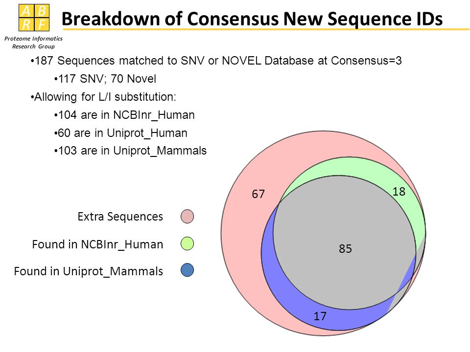 AB RF Proteome Informatics Research Group 187 Sequences matched to SNV or NOVEL Database at Consensus=3 117 SNV; 70 Novel Allowing for L/I substitution: 104 are in NCBInr_Human 60 are in Uniprot_Human 103 are in Uniprot_Mammals Extra Sequences Found in NCBInr_Human Found in Uniprot_Mammals 17 18 85 67 Breakdown of Consensus New Sequence IDs