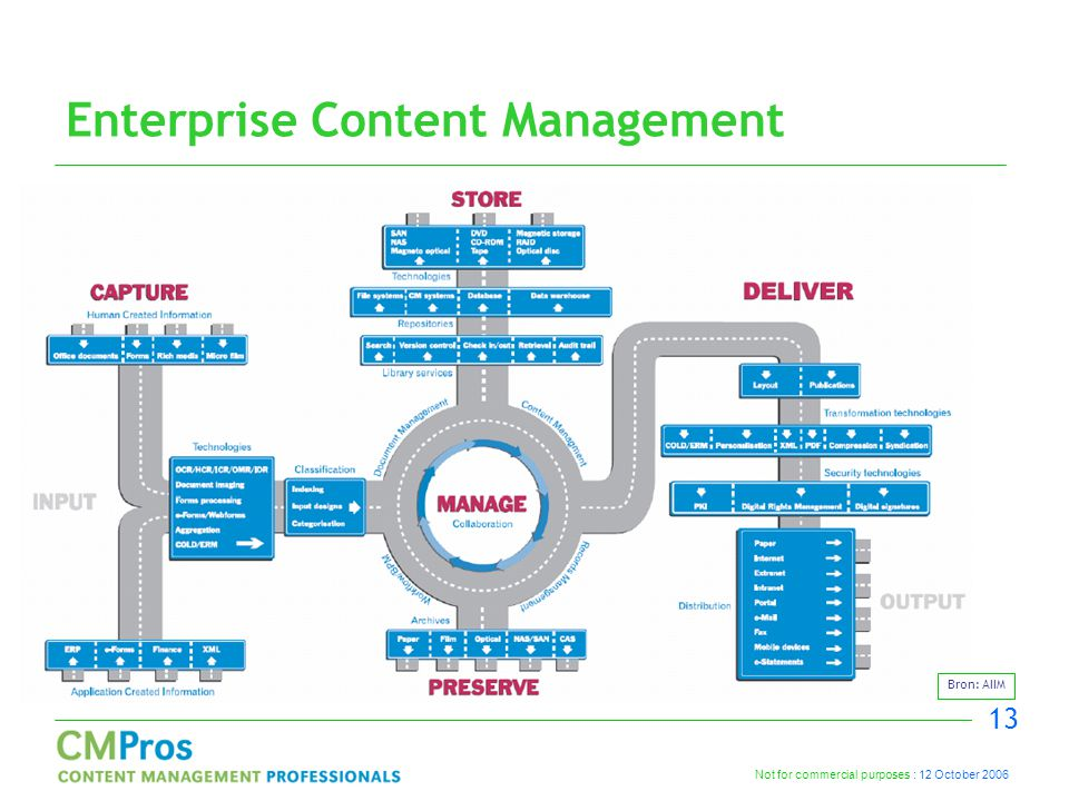 Not for commercial purposes : 12 October 2006 13 Enterprise Content Management Bron: AIIM