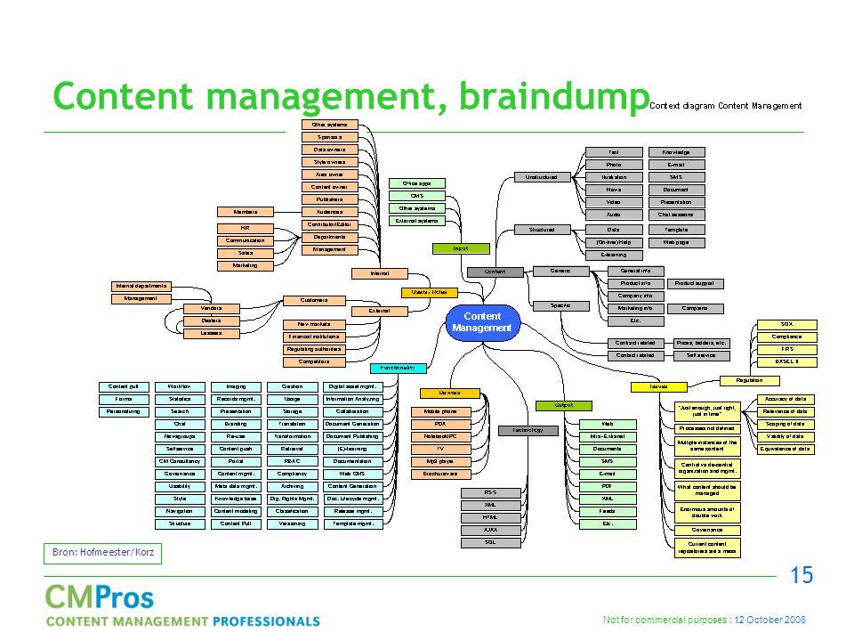 Not for commercial purposes : 12 October 2006 15 Content management, braindump Bron: Hofmeester/Korz