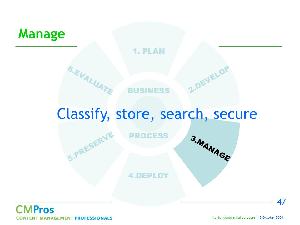 Not for commercial purposes : 12 October 2006 47 Manage 1. PLAN 2.DEVELOP 3.MANAGE 4.DEPLOY 5.PRESERVE 6.EVALUATE BUSINESS PROCESS Classify, store, se