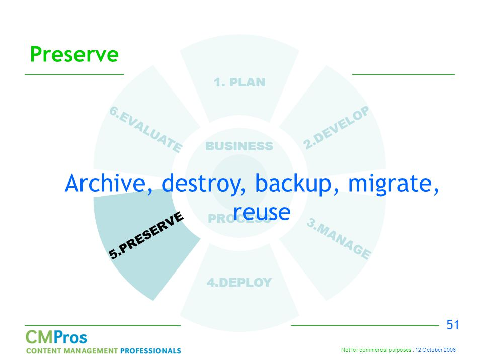 Not for commercial purposes : 12 October 2006 51 Preserve 1. PLAN 2.DEVELOP 3.MANAGE 4.DEPLOY 5.PRESERVE 6.EVALUATE BUSINESS PROCESS Archive, destroy,