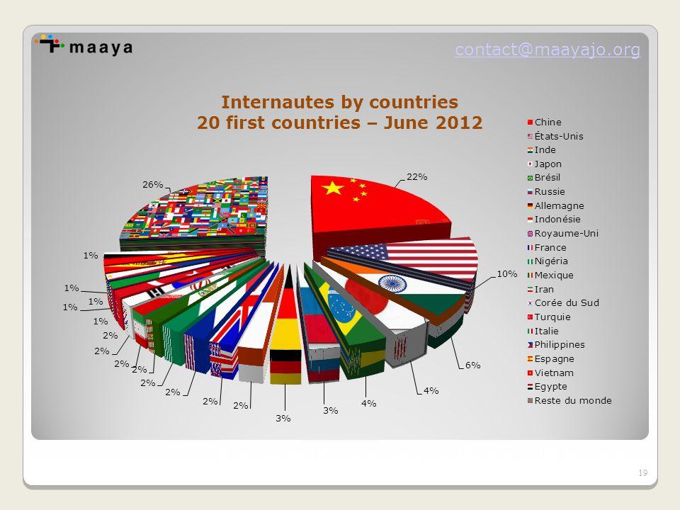 contact@maayajo.org Internet World Stats (basé sur Nielsen – UIT et autres) 19