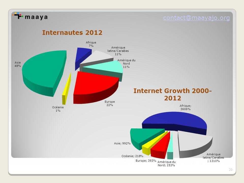 contact@maayajo.org Internet World Stats (basé sur Nielsen – UIT et autres) 20
