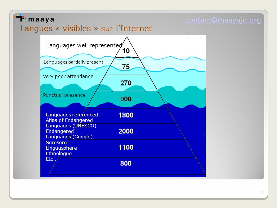 contact@maayajo.org Langues « visibles » sur l'Internet Languages ​​ well represented Languages ​​ partially present Very poor attendance Punctual presence Languages ​​ referenced: Atlas of Endangered Languages ​​ (UNESCO) Endangered Languages ​​ (Google) Sorosoro Linguasphere Ethnologue Etc..
