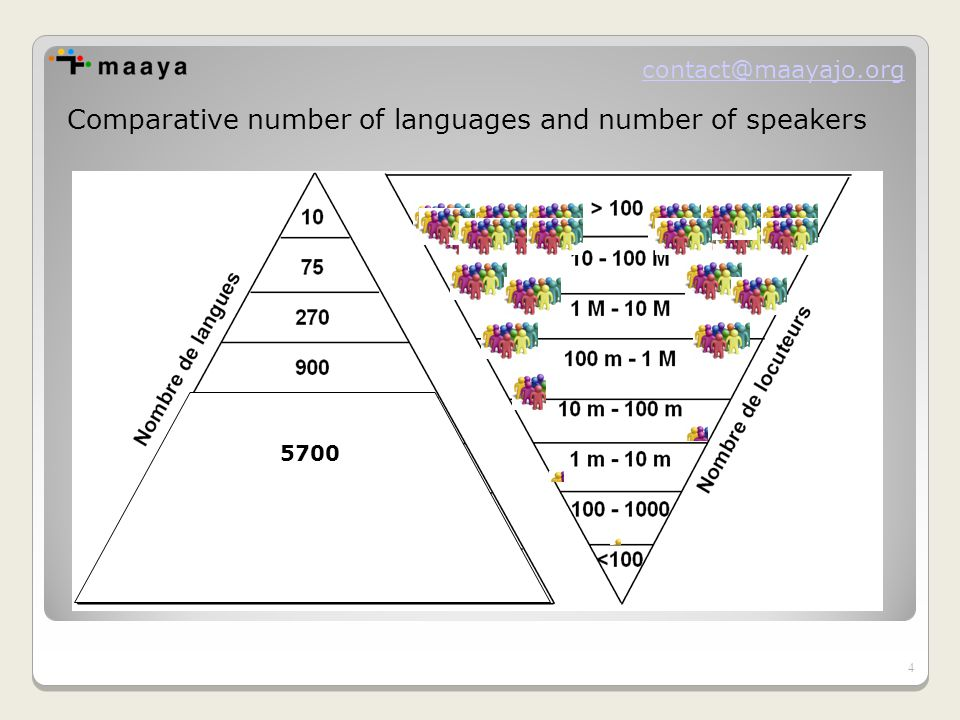 contact@maayajo.org Comparative number of languages ​​ and number of speakers 4 5700