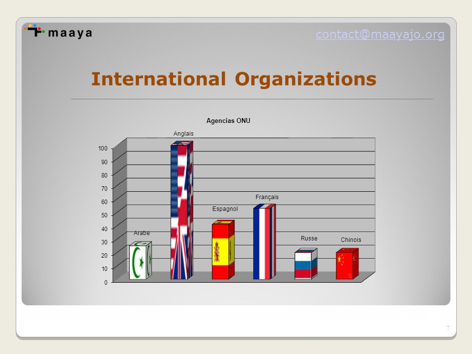contact@maayajo.org International Organizations UE - ONU 7