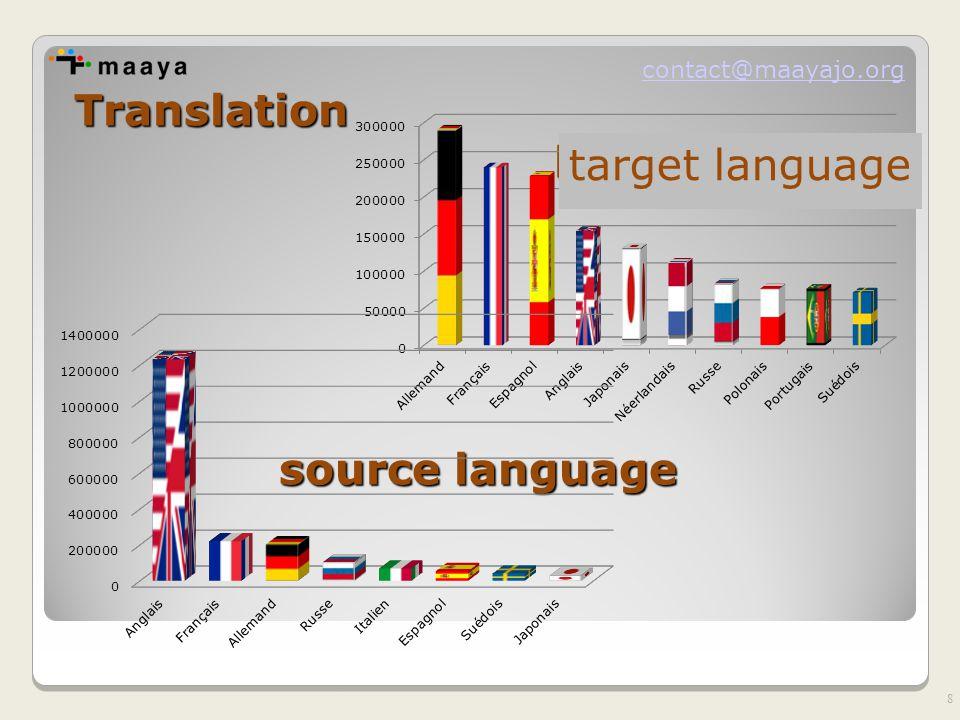 contact@maayajo.org Daniel Prado, Mesa-redonda Tradução e Linguagem Especializada ago.